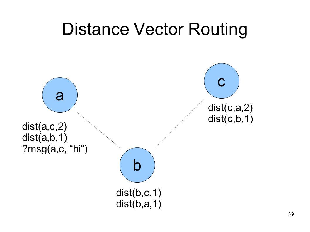 39 Distance Vector Routing c b a dist(a,c,2) dist(a,b,1) msg(a,c, hi ) dist(c,a,2) dist(c,b,1) dist(b,c,1) dist(b,a,1)