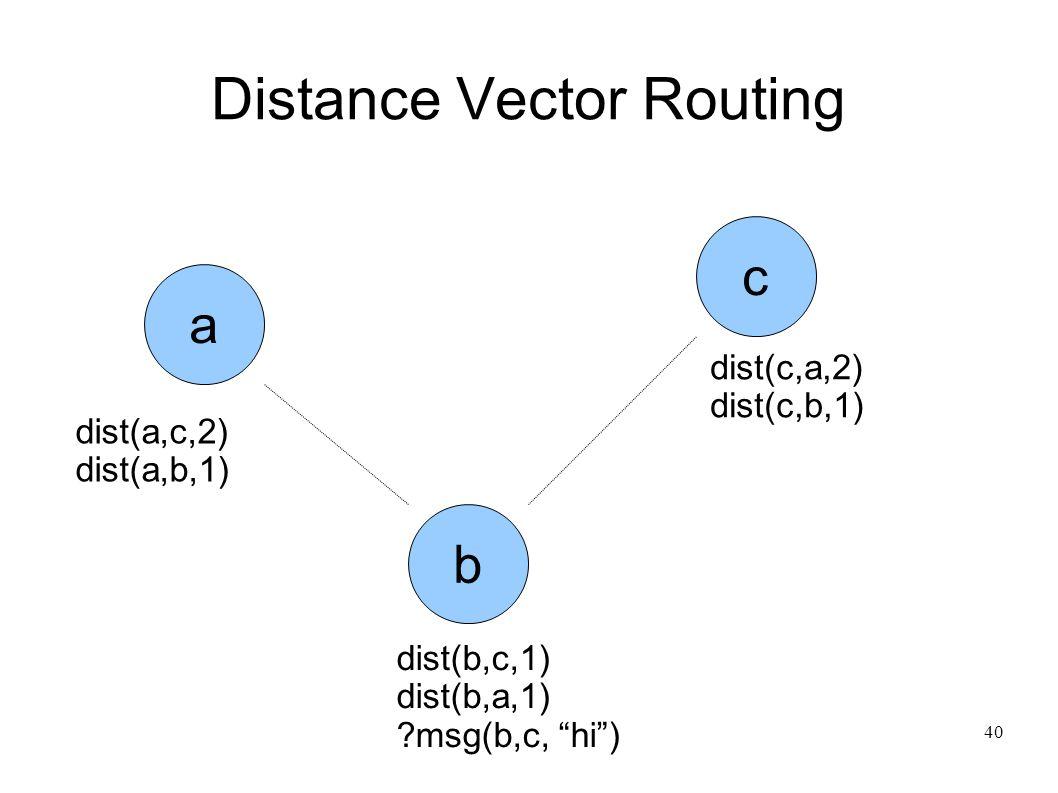 40 Distance Vector Routing c b a dist(a,c,2) dist(a,b,1) dist(c,a,2) dist(c,b,1) dist(b,c,1) dist(b,a,1) msg(b,c, hi )