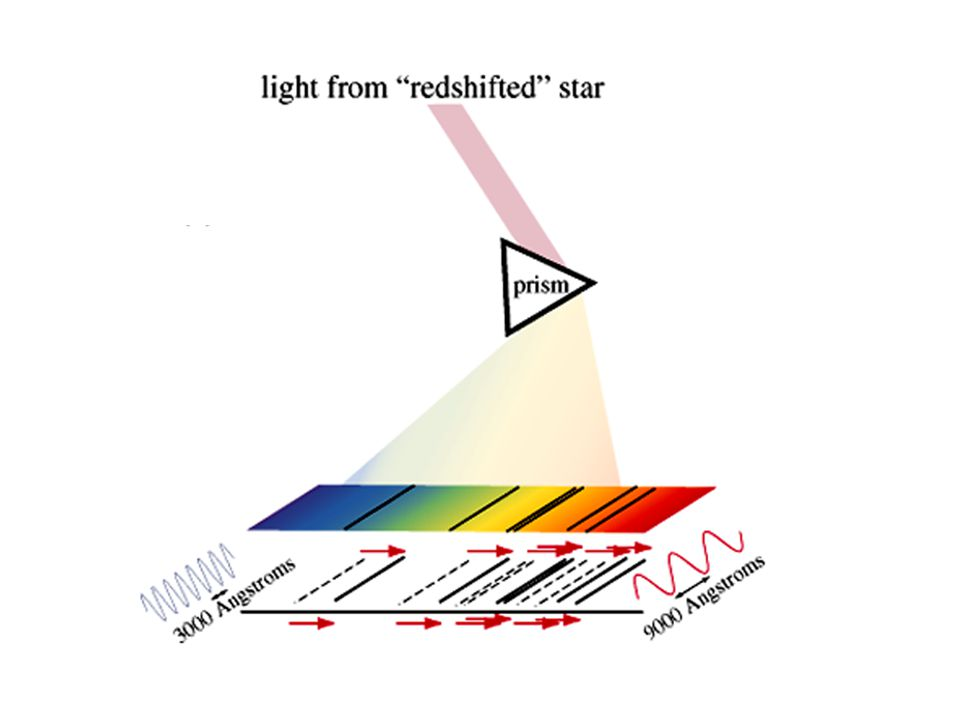Through prism, redshifted