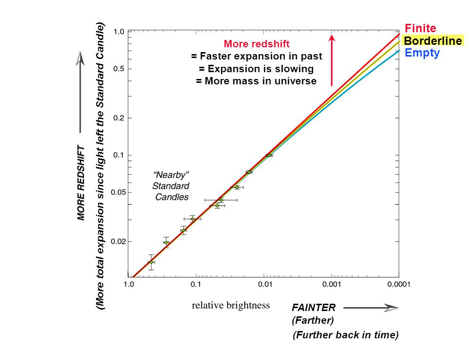 How to measure cosm (More total expansion since light left the Standard Candle) FAINTER (Farther) (Further back in time) Empty More redshift = Faster expansion in past = Expansion is slowing = More mass in universe Finite Borderline
