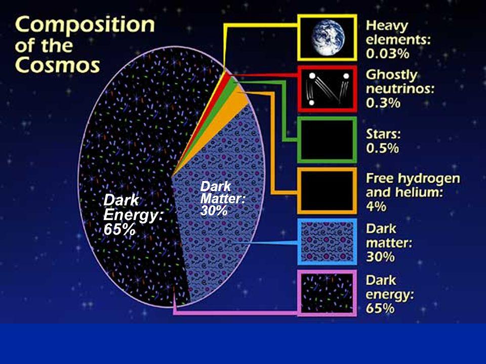 Composition of the Cosmos Dark Energy: 65% Dark Matter: 30%