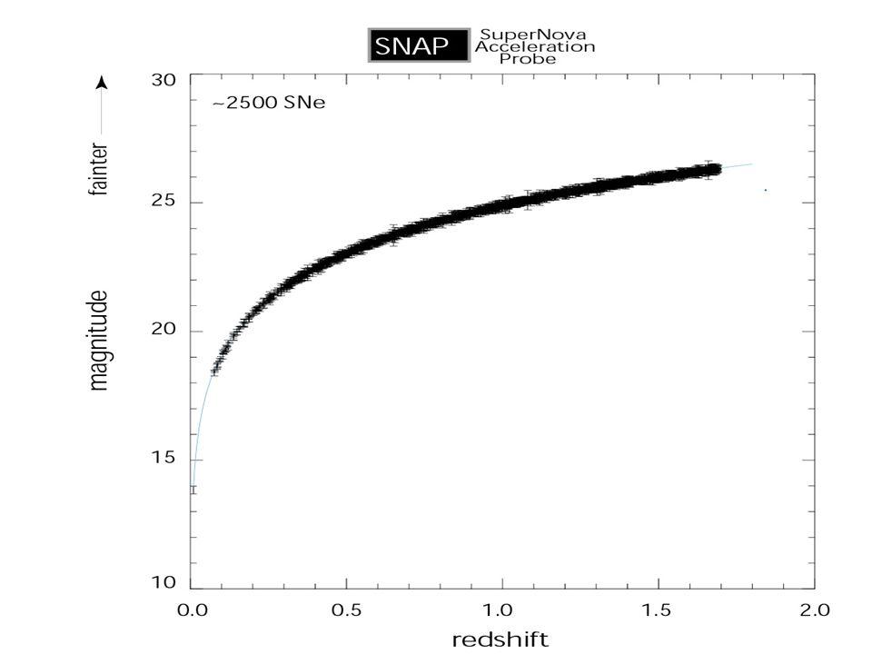 SNAP Hubble diagram