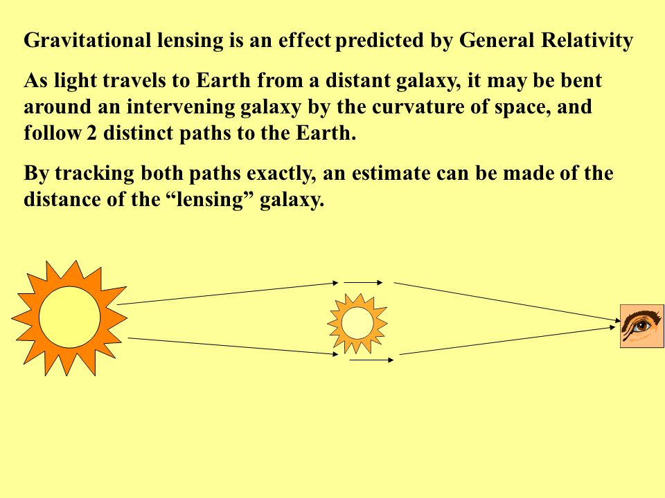 Gravitational lensing is an effect predicted by General Relativity As light travels to Earth from a distant galaxy, it may be bent around an interveni