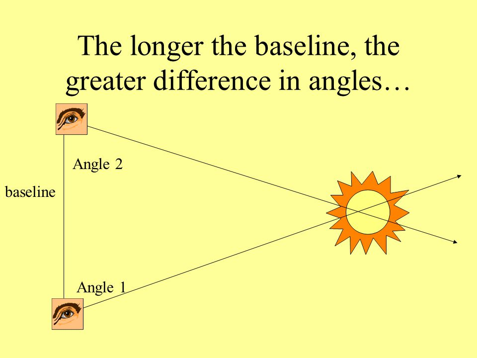 The longer the baseline, the greater difference in angles… baseline Angle 1 Angle 2