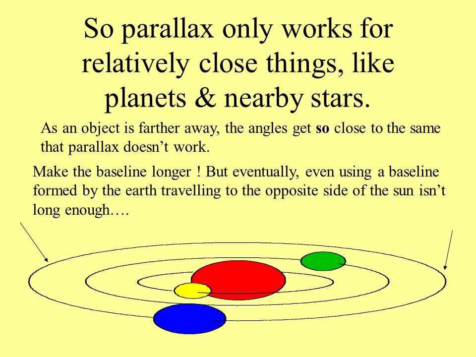 So parallax only works for relatively close things, like planets & nearby stars. so As an object is farther away, the angles get so close to the same