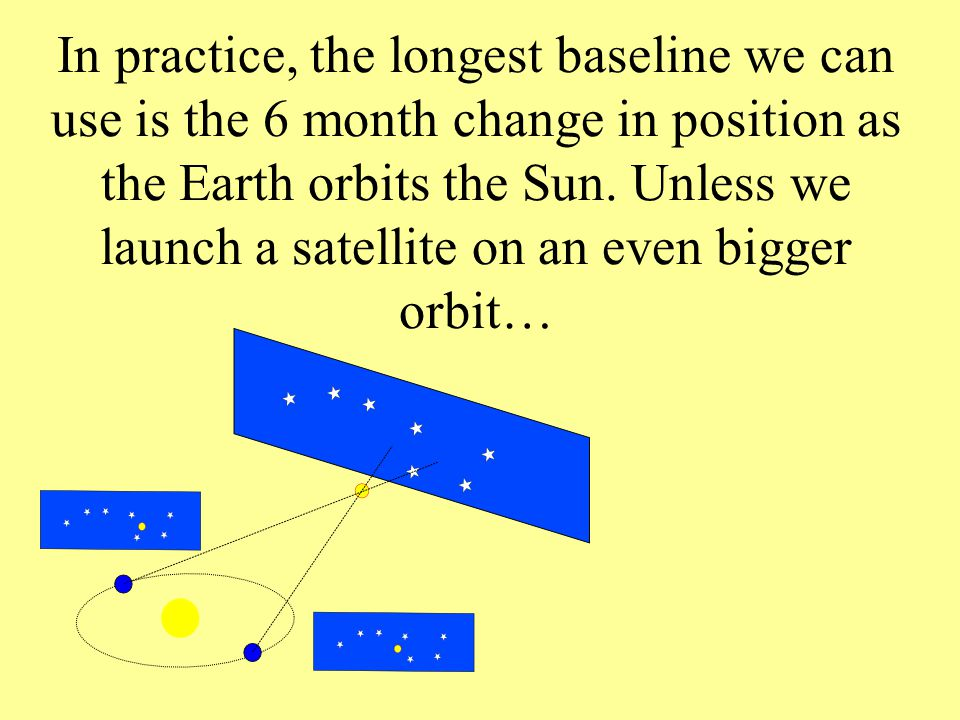 In practice, the longest baseline we can use is the 6 month change in position as the Earth orbits the Sun.