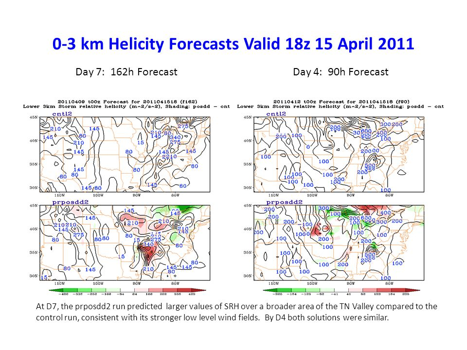 0-3 km Helicity Forecasts Valid 18z 15 April 2011 Day 7: 162h ForecastDay 4: 90h Forecast At D7, the prposdd2 run predicted larger values of SRH over a broader area of the TN Valley compared to the control run, consistent with its stronger low level wind fields.