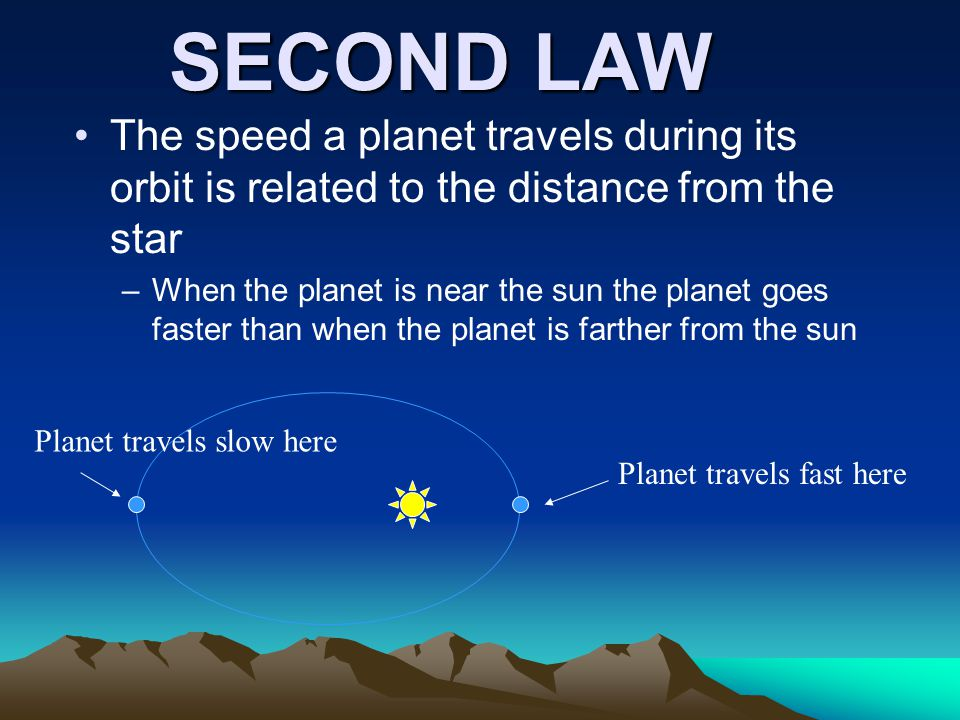 SECOND LAW The speed a planet travels during its orbit is related to the distance from the star –When the planet is near the sun the planet goes faster than when the planet is farther from the sun Planet travels fast here Planet travels slow here
