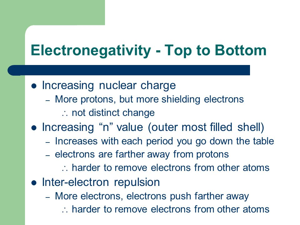 Electronegativity - Top to Bottom Increasing nuclear charge – More protons, but more shielding electrons  not distinct change Increasing n value (outer most filled shell) – Increases with each period you go down the table – electrons are farther away from protons  harder to remove electrons from other atoms Inter-electron repulsion – More electrons, electrons push farther away  harder to remove electrons from other atoms