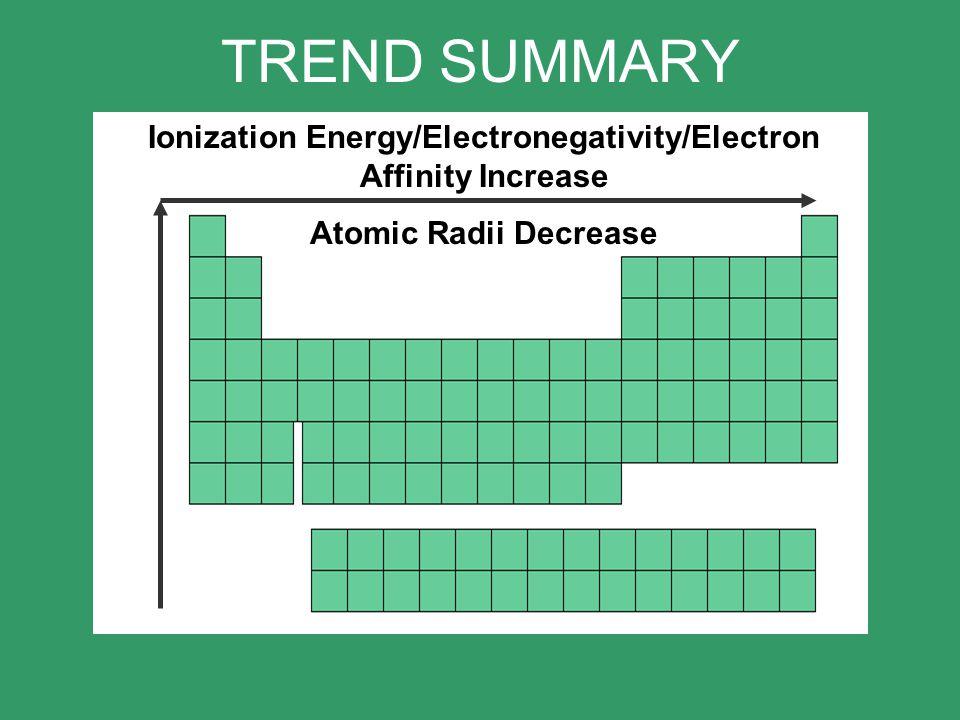 TREND SUMMARY Ionization Energy/Electronegativity/Electron Affinity Increase Atomic Radii Decrease