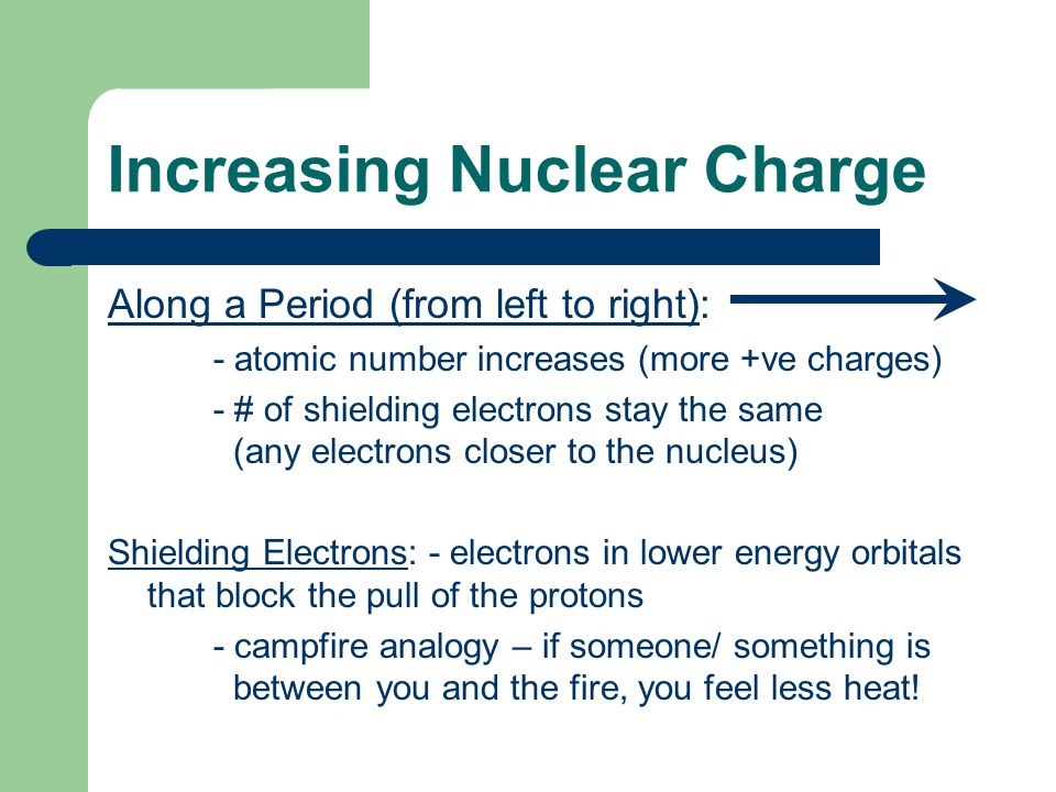 Along a Period (from left to right): - atomic number increases (more +ve charges) - # of shielding electrons stay the same (any electrons closer to the nucleus) Shielding Electrons: - electrons in lower energy orbitals that block the pull of the protons - campfire analogy – if someone/ something is between you and the fire, you feel less heat.