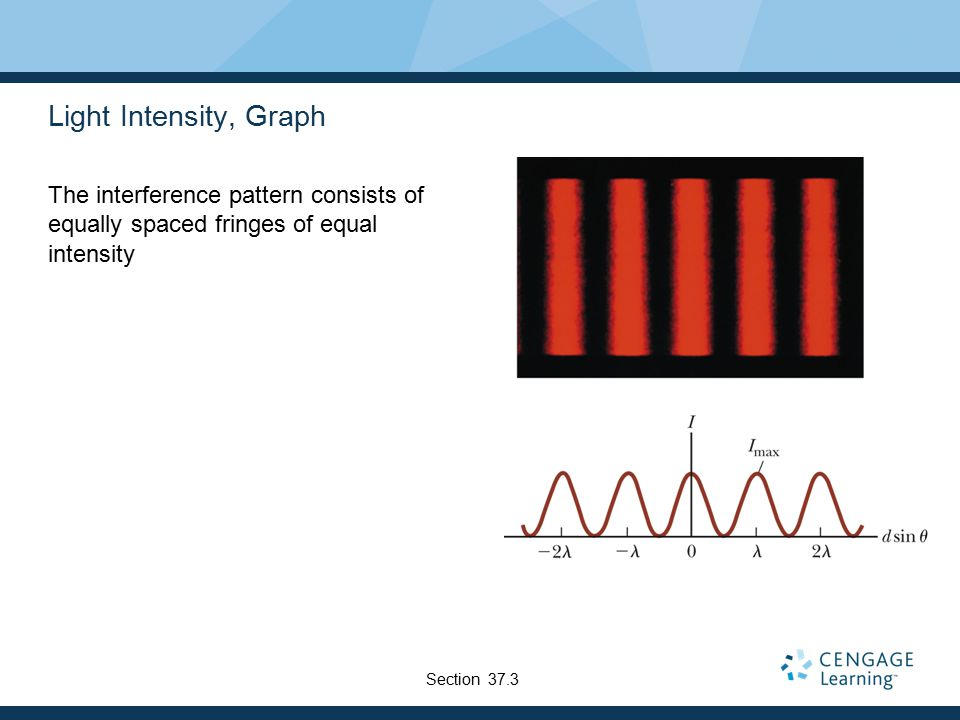 Light Intensity, Graph The interference pattern consists of equally spaced fringes of equal intensity Section 37.3