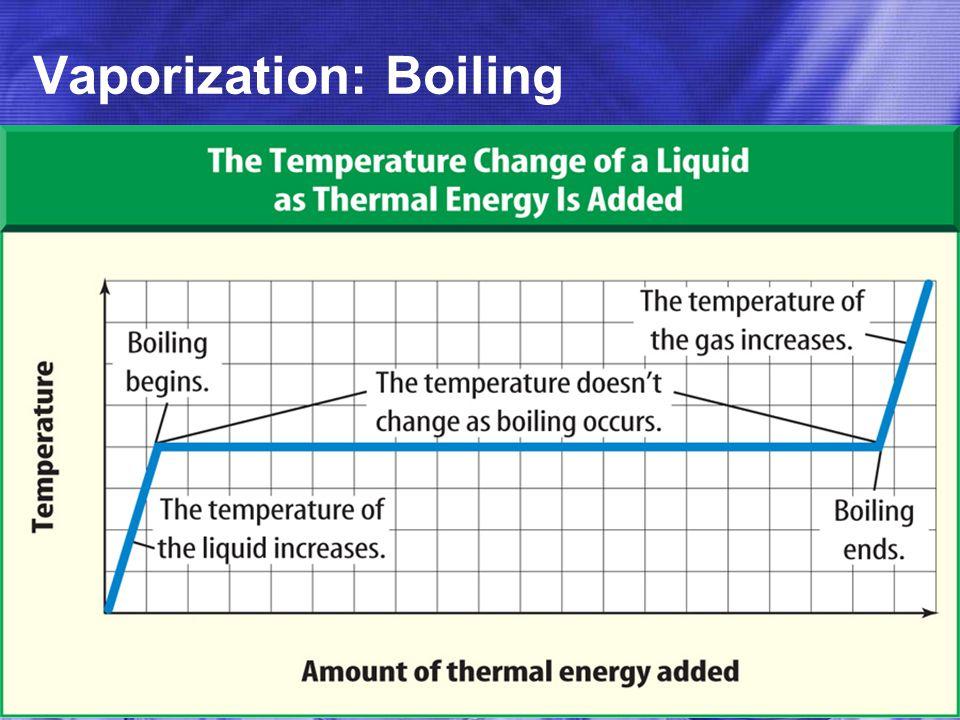 Vaporization: Boiling