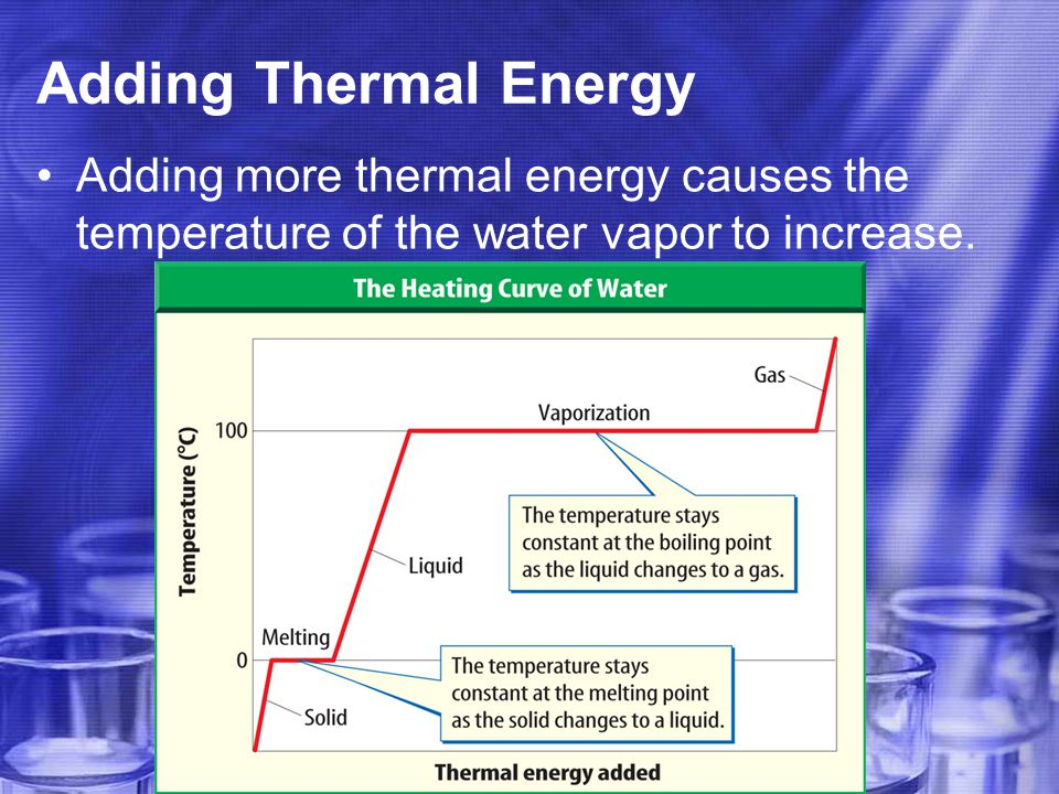 Adding Thermal Energy Adding more thermal energy causes the temperature of the water vapor to increase.