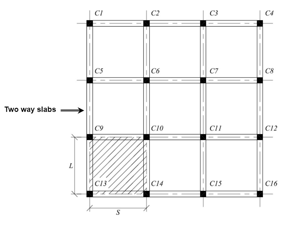 Summary of One-way Solid Slab Design Procedure Once design compressive strength of concrete and yield stress of reinforcement are specified, the next steps are followed: 1.