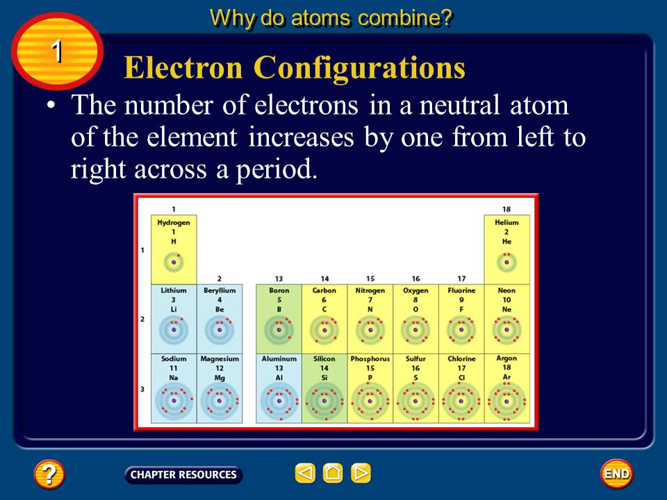 If you look at the periodic table shown, you can see that the elements are arranged in a specific order. Electron Configurations Why do atoms combine?