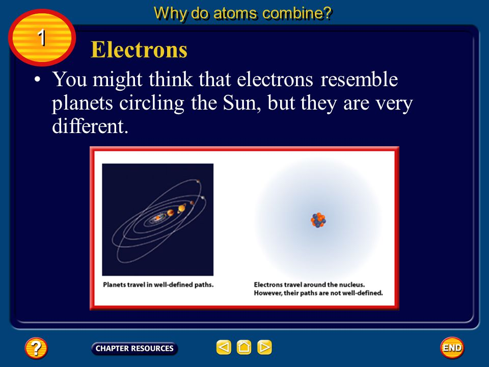 The rest of the atom is empty except for the atom's electrons. The atom's electrons travel in an area of space around the nucleus called the electron