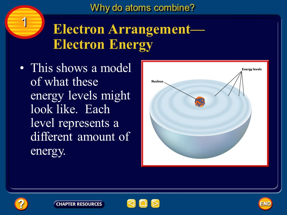 The different areas for an electron in an atom are called energy levels. Electron Arrangement— Electron Energy Why do atoms combine? 1 1