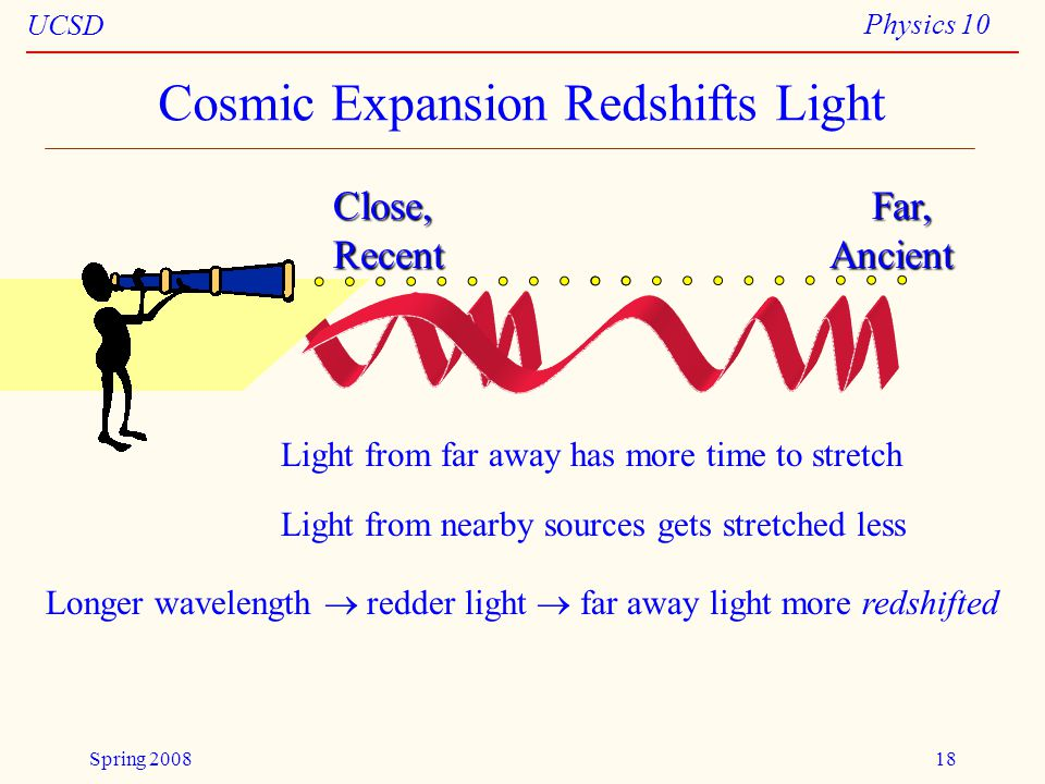 UCSD Physics 10 Spring 200818 Close, Far, Recent Ancient Cosmic Expansion Redshifts Light Light from far away has more time to stretch Light from nearby sources gets stretched less Longer wavelength  redder light  far away light more redshifted