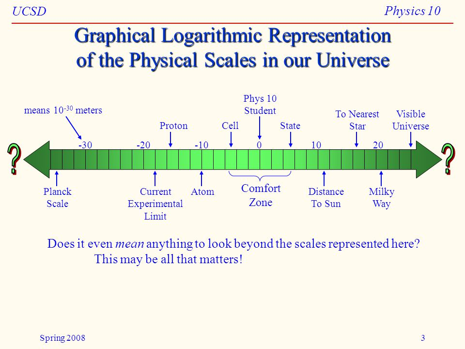 UCSD Physics 10 Spring 20083 Graphical Logarithmic Representation of the Physical Scales in our Universe -30-20-1001020 Comfort Zone Planck Scale Current Experimental Limit Proton Atom Cell Phys 10 Student State Distance To Sun To Nearest Star Milky Way Visible Universe means 10 -30 meters Does it even mean anything to look beyond the scales represented here.