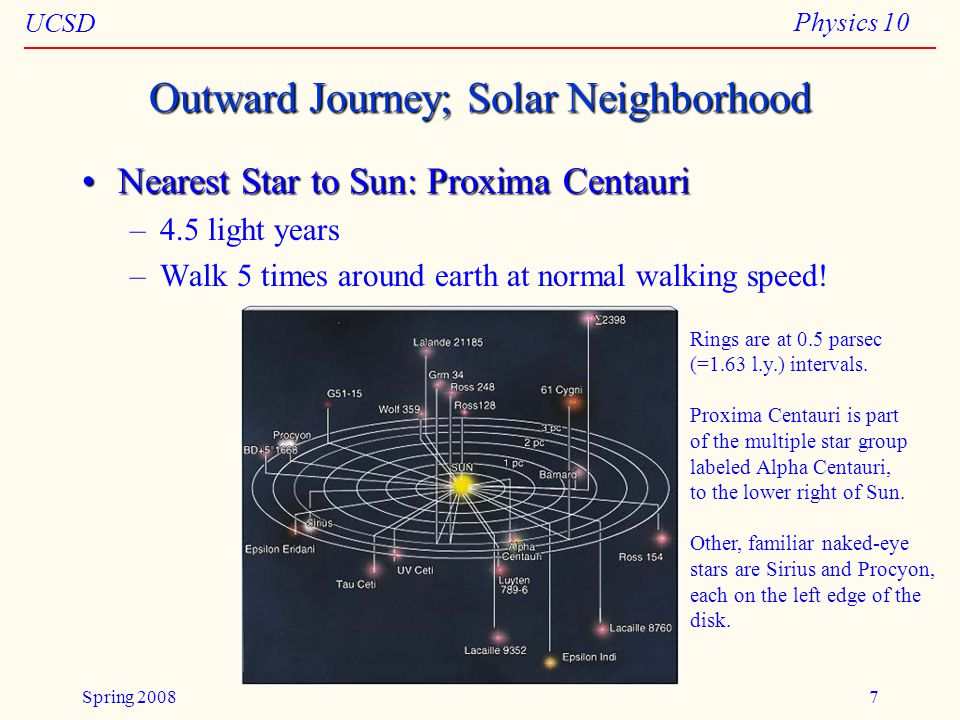 UCSD Physics 10 Spring 20087 Outward Journey; Solar Neighborhood Nearest Star to Sun: Proxima CentauriNearest Star to Sun: Proxima Centauri –4.5 light years –Walk 5 times around earth at normal walking speed.