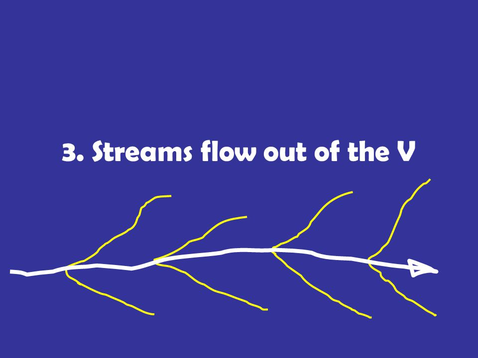 3. Streams flow out of the V