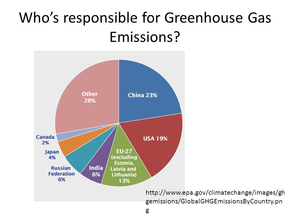 Who's responsible for Greenhouse Gas Emissions.