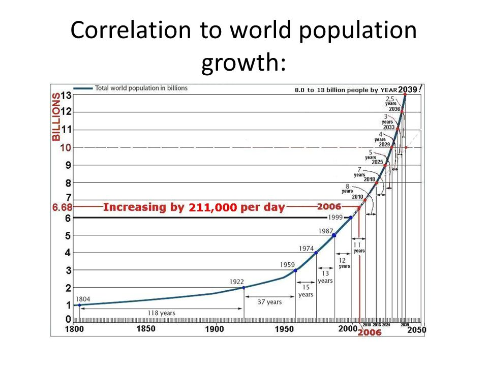 Correlation to world population growth: