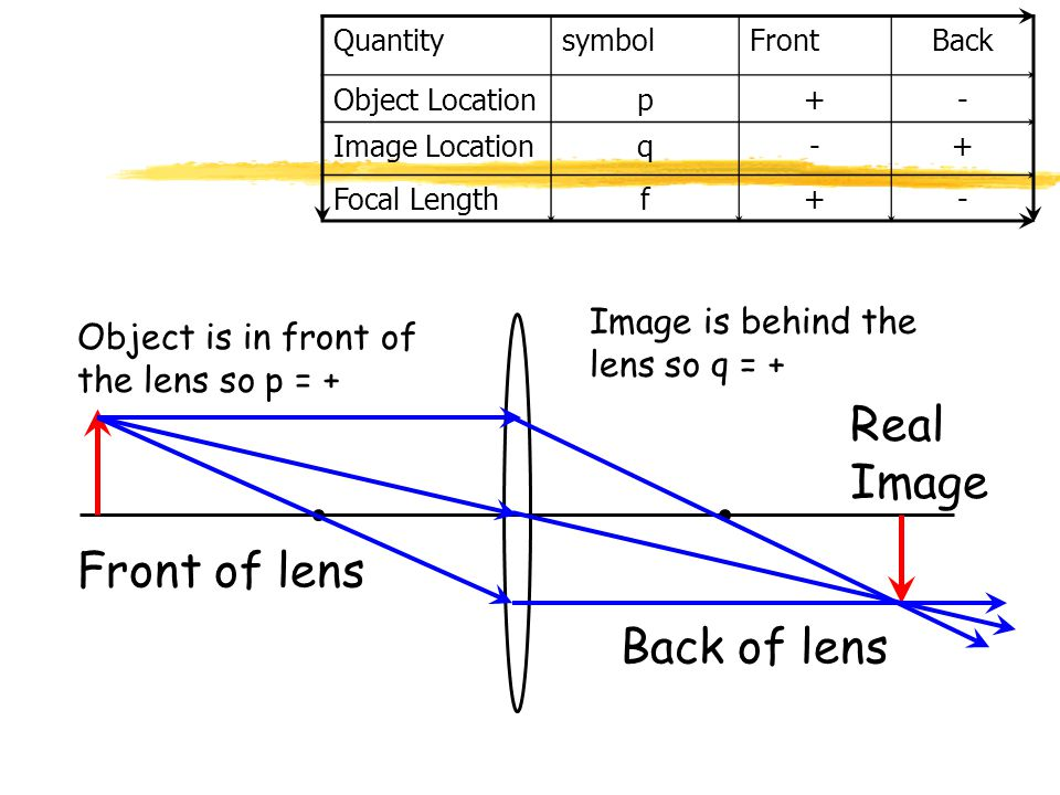 Sign Conventions QuantitysymbolFrontBack Object Location p+- Image Location q-+ Focal Length f+- Converging Diverging (not doing diverging lenses in t