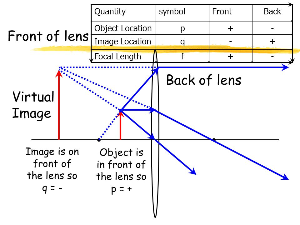 QuantitysymbolFrontBack Object Locationp+- Image Locationq-+ Focal Lengthf+- Real Image Front of lens Back of lens Object is in front of the lens so p