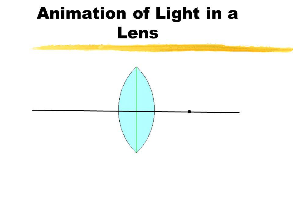 Focal Point Focal Length