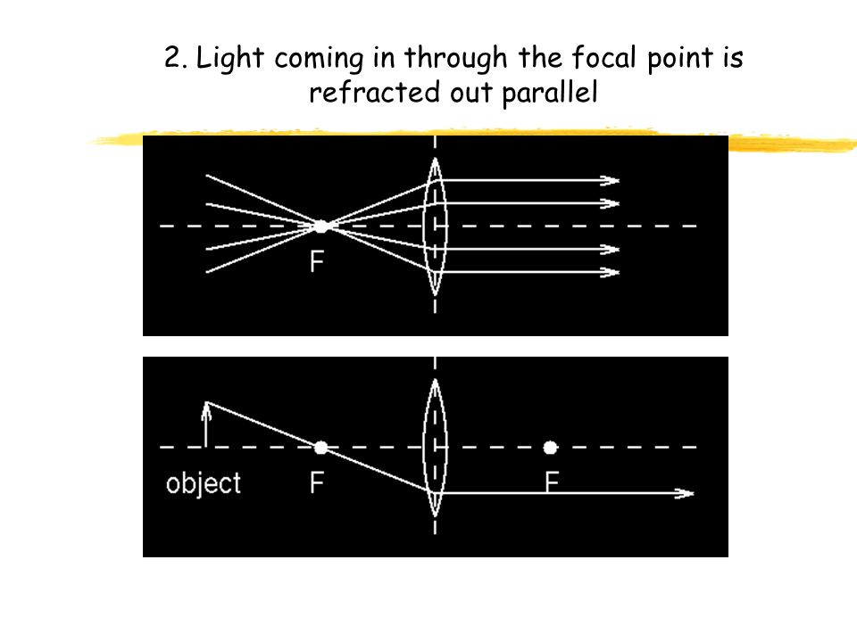 Ray Diagrams for Converging Lenses 1. Parallel incoming light is refracted through the focal point