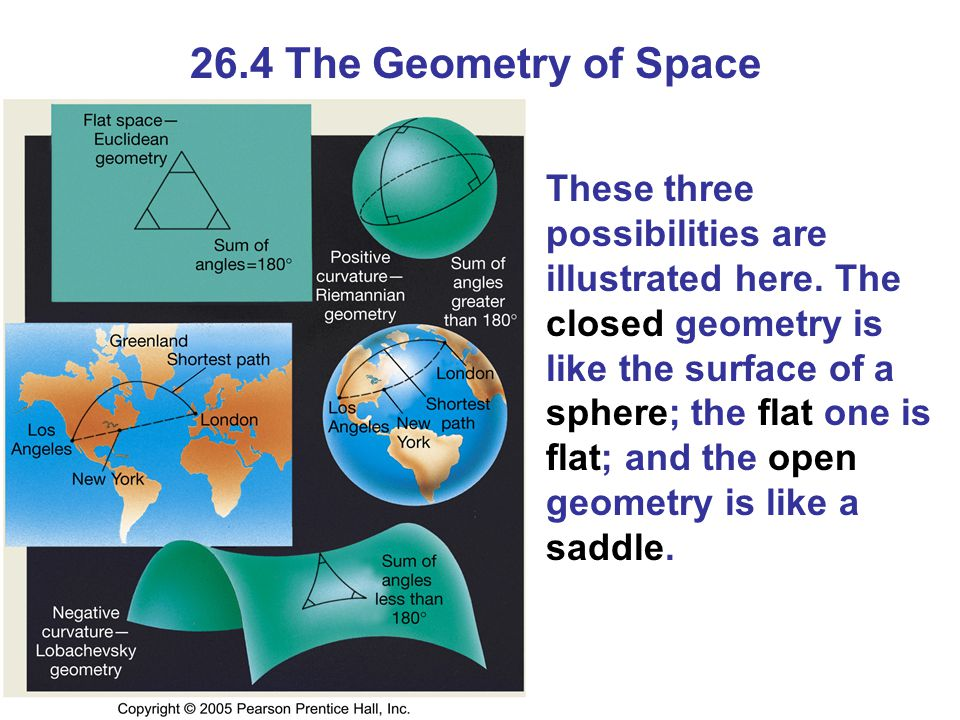 26.4 The Geometry of Space These three possibilities are illustrated here.