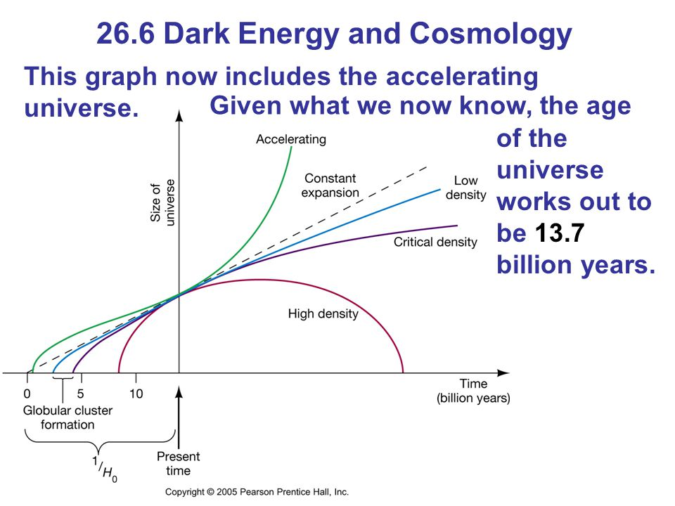 26.6 Dark Energy and Cosmology This graph now includes the accelerating universe.