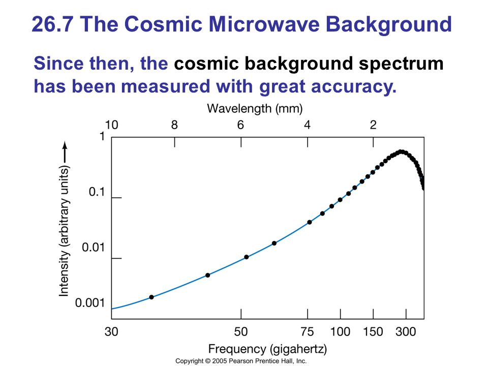 26.7 The Cosmic Microwave Background Since then, the cosmic background spectrum has been measured with great accuracy.