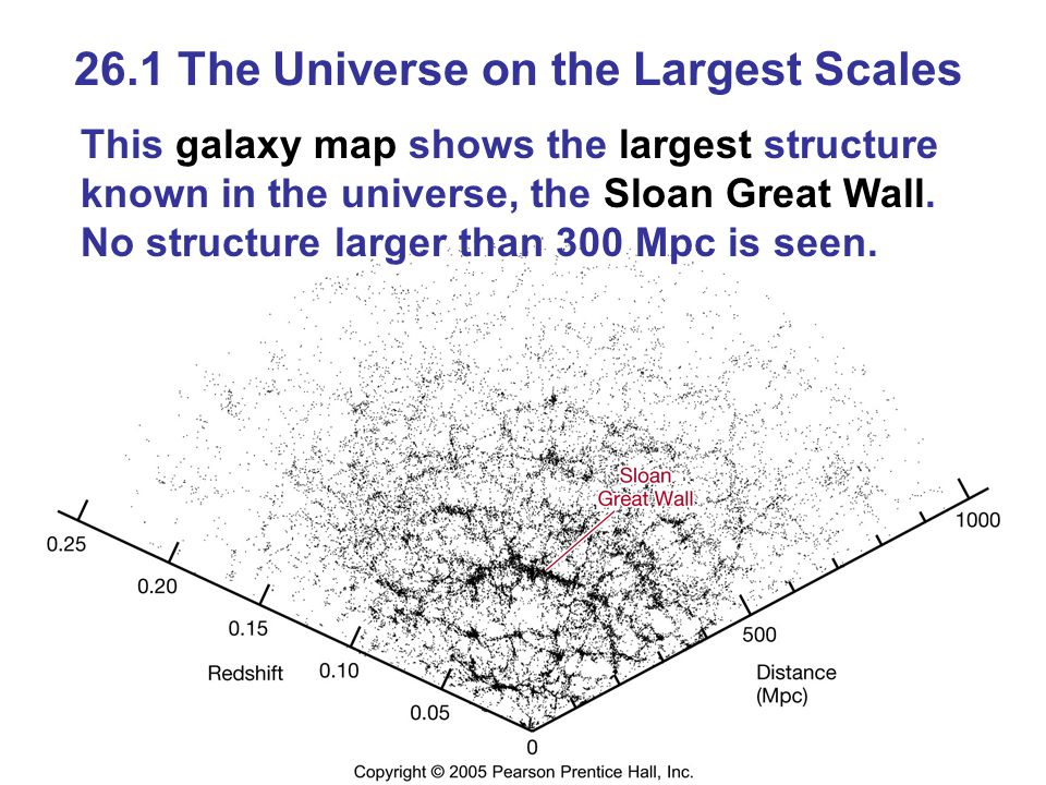 26.1 The Universe on the Largest Scales This galaxy map shows the largest structure known in the universe, the Sloan Great Wall.