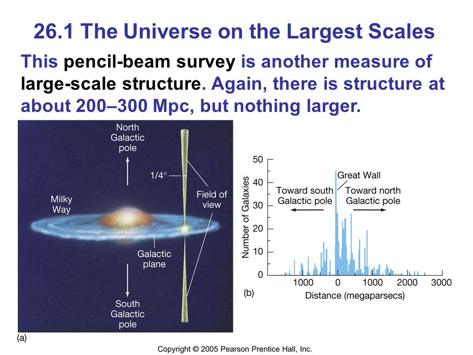 26.1 The Universe on the Largest Scales Therefore, the universe is homogenous (any 300-Mpc-square block appears much like any other) on scales greater than about 300 Mpc.