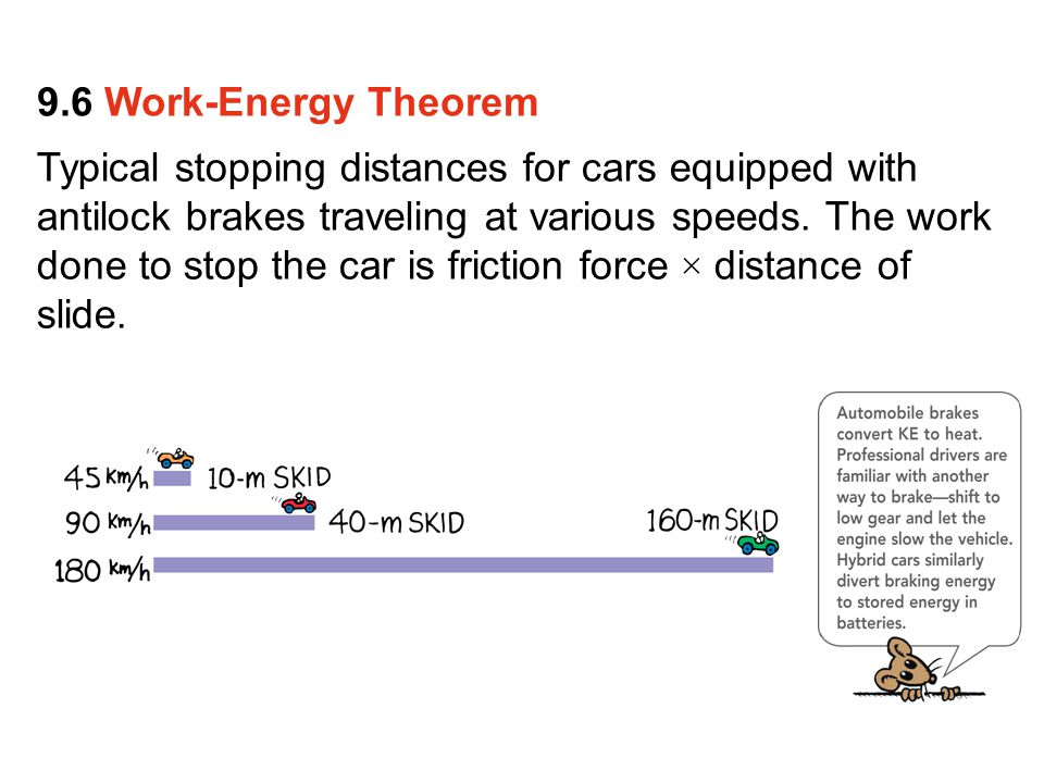 Typical stopping distances for cars equipped with antilock brakes traveling at various speeds.