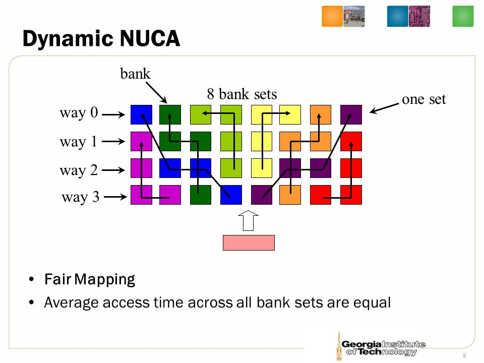 9 Dynamic NUCA Fair Mapping Average access time across all bank sets are equal 8 bank sets way 0 way 1 way 2 way 3 one set bank