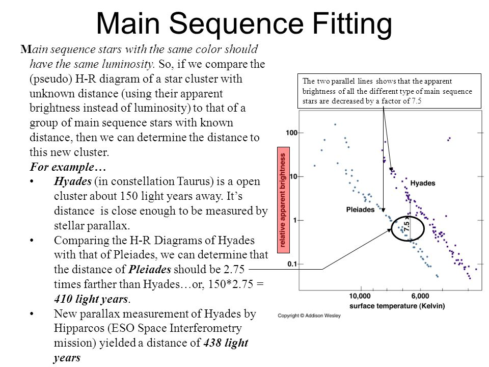 Main Sequence Fitting Main sequence stars with the same color should have the same luminosity. So, if we compare the (pseudo) H-R diagram of a star cl