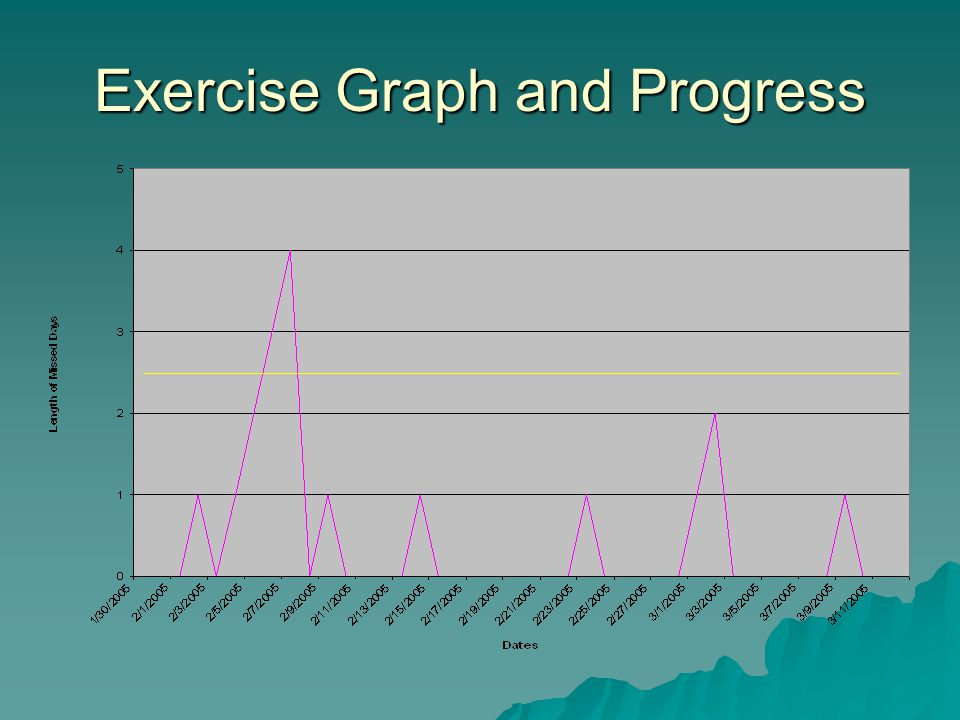 Conclusion Changes implemented to incorporate consistent exercise were successful as evidenced by 6 weeks of data.