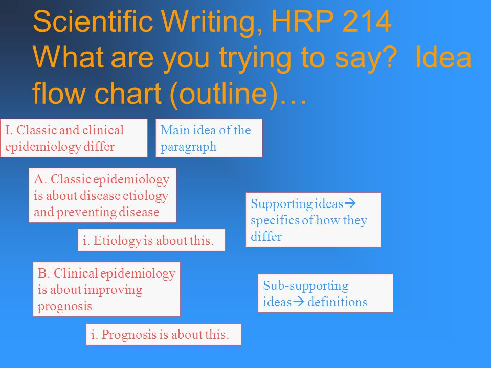 Scientific Writing, HRP 214 What are you trying to say.