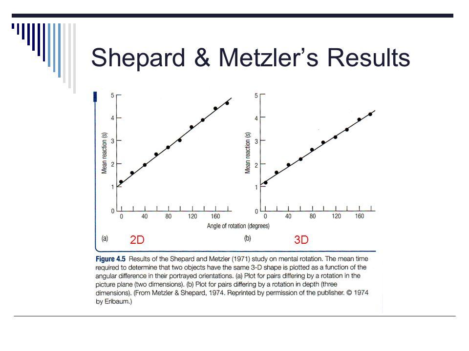 Shepard & Metzler's Results 2D3D