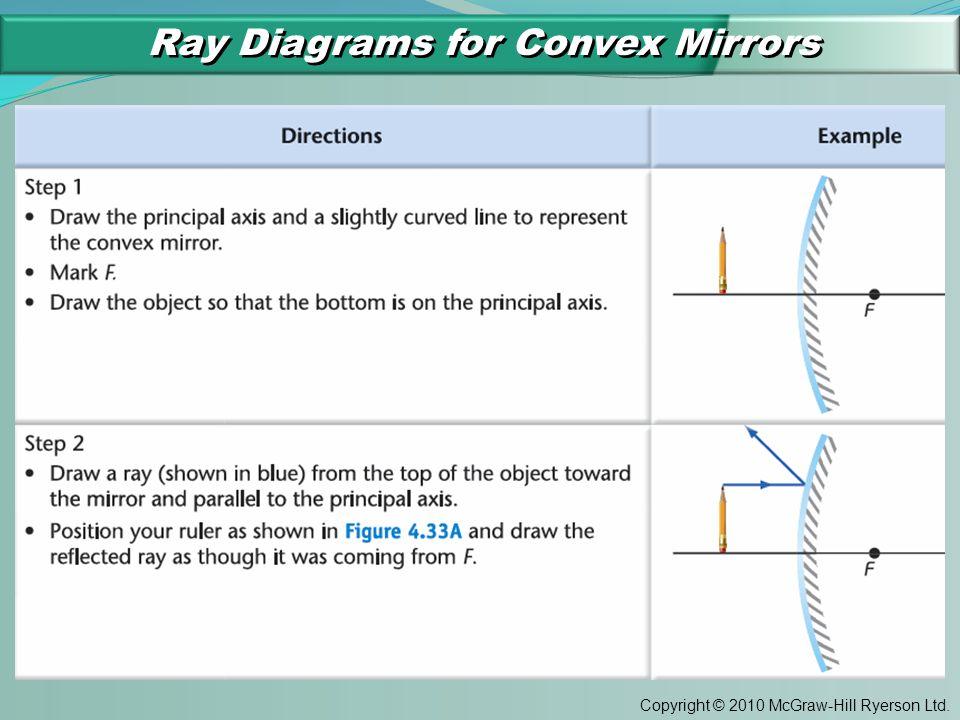 Copyright © 2010 McGraw-Hill Ryerson Ltd. Ray Diagrams for Convex Mirrors