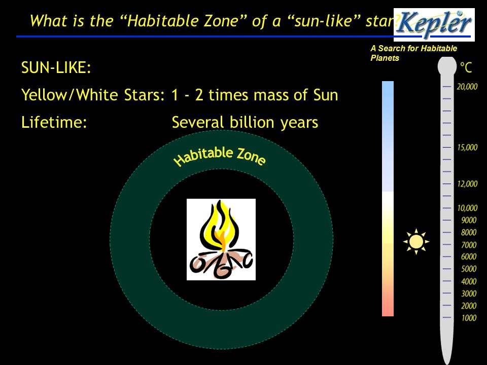 A Search for Habitable Planets 24 What is the Habitable Zone of a sun-like star.