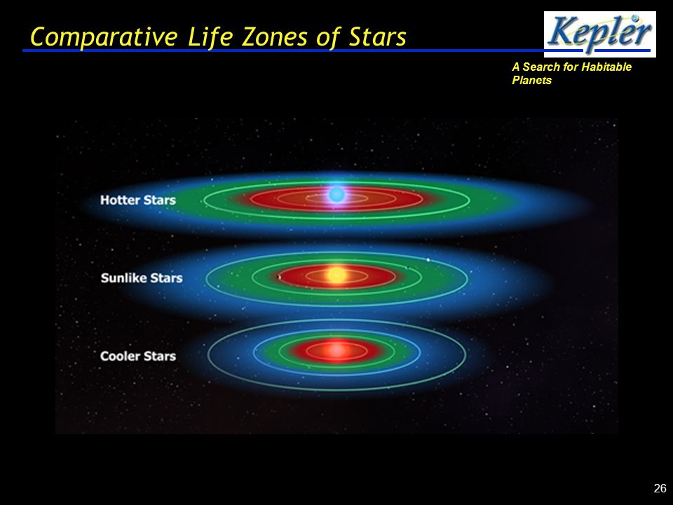 A Search for Habitable Planets 26 Comparative Life Zones of Stars
