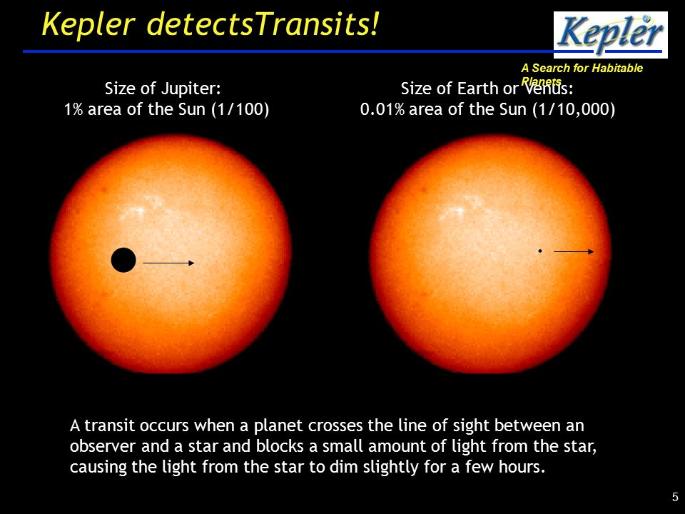 A Search for Habitable Planets 5 Size of Jupiter: 1% area of the Sun (1/100) Size of Earth or Venus: 0.01% area of the Sun (1/10,000) A transit occurs when a planet crosses the line of sight between an observer and a star and blocks a small amount of light from the star, causing the light from the star to dim slightly for a few hours.