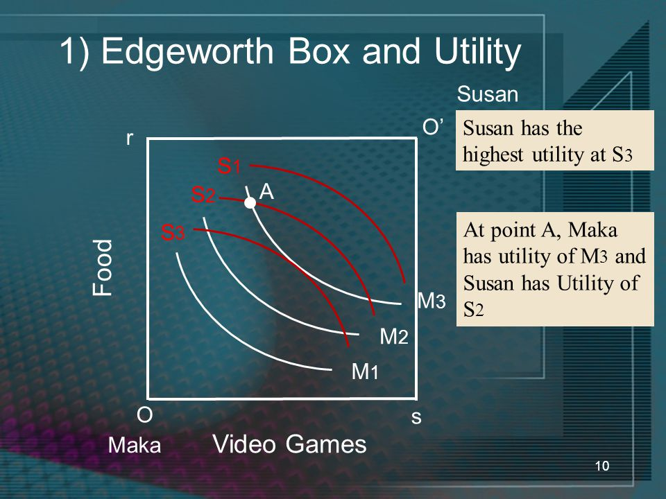 10 1) Edgeworth Box and Utility Video Games Food O Maka Susan has the highest utility at S 3 r O' Susan s At point A, Maka has utility of M 3 and Susan has Utility of S 2 M1M1 M2M2 M3M3 S1S1 S2S2 S3S3 A