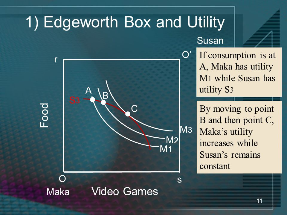 11 1) Edgeworth Box and Utility Video Games Food O Maka If consumption is at A, Maka has utility M 1 while Susan has utility S 3 r O' Susan s By movin