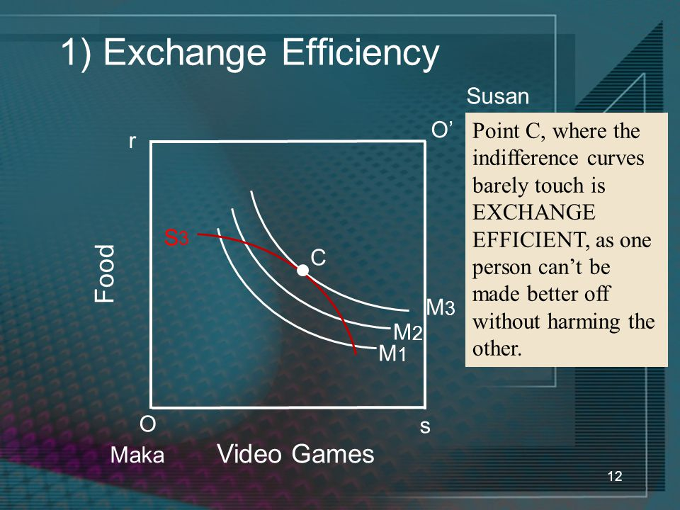 12 1) Exchange Efficiency Video Games Food O Maka Point C, where the indifference curves barely touch is EXCHANGE EFFICIENT, as one person can't be made better off without harming the other.